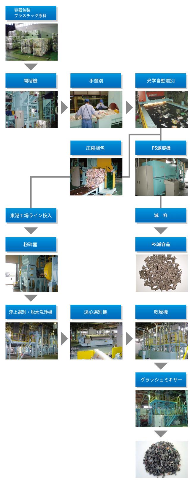 プラスチック製容器包装のリサイクル工程
